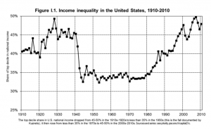 a data chart showing income inequality in the United States
